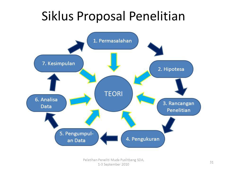 Pelatihan Peneliti Muda Puslitbang SDA, 1-3 September 2010 31 Siklus Proposal Penelitian TEORI 6. Analisa Data 5. Pengumpul- an Data 4. Pengukuran 1.
