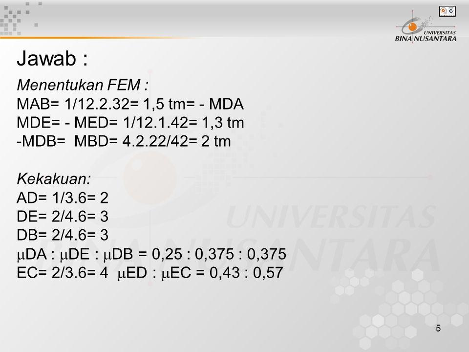 6 Perataan momen TtkADBEC BtgADDADBDEBDEDECCE  10,250,375 -0,430,571 FEM Dist Ind Dist Ind Dist 1,5 -1,5 0,27 -0,27 0,06 -0,06 -1,5 0,543 -0,75 0,116 -0,13 -0,06 -2 0,814 - 0,17 - 0,083 1,3 0,814 0,28 0,17 -0,08 0,08 2 - 0,407 - 0,08 - -1,3 0,54 0,407 -0,175 0,08 0,04 - 0,76 - -0,23 -0,19 0,06 - 0,38 -0,38 -0,11 0,11 0-1,66-0,932,592,492-0,4080,40