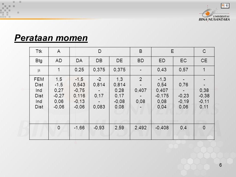 6 Perataan momen TtkADBEC BtgADDADBDEBDEDECCE  10,250,375 -0,430,571 FEM Dist Ind Dist Ind Dist 1,5 -1,5 0,27 -0,27 0,06 -0,06 -1,5 0,543 -0,75 0,116