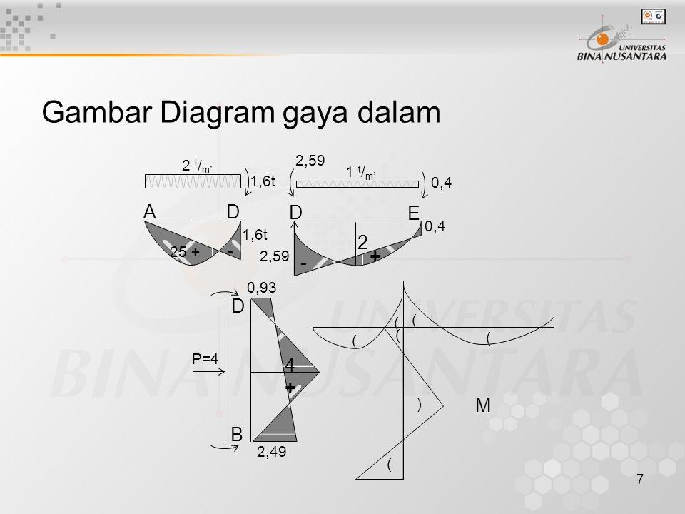7 Gambar Diagram gaya dalam 1,6t 2 t / m ' 2,59 1 t / m ' 0,4 25 + - AD 1,6t - + 0,4 D E 2 2,59 0,93 D B 2,49 4+4+ P=4 ) ( ( ( ( ( ( M