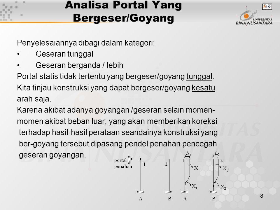 8 Analisa Portal Yang Bergeser/Goyang Penyelesaiannya dibagi dalam kategori: Geseran tunggal Geseran berganda / lebih Portal statis tidak tertentu yan