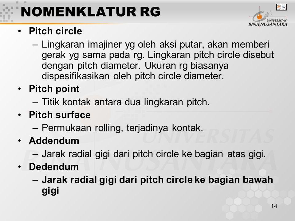14 NOMENKLATUR RG Pitch circle –Lingkaran imajiner yg oleh aksi putar, akan memberi gerak yg sama pada rg. Lingkaran pitch circle disebut dengan pitch
