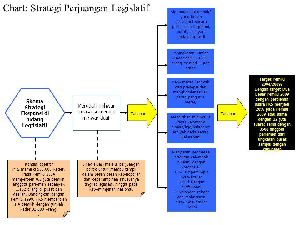 IM dideklarasikan di Indonesia (1990) dipimpin Rahmat Abdullah, alm. Sekarang dipimpin langsung oleh Hilmi Hasan Fiqrah Kharaqah (1980) Hilmi pulang d