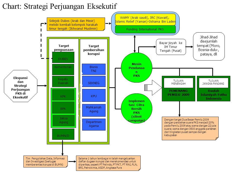 Chart: Strategi Perjuangan Legislatif Menyatukan langkah dari presepsi dan mengkombinasikan peran pengurus partai, Tahapan Peningkatan Jumlah Kader da