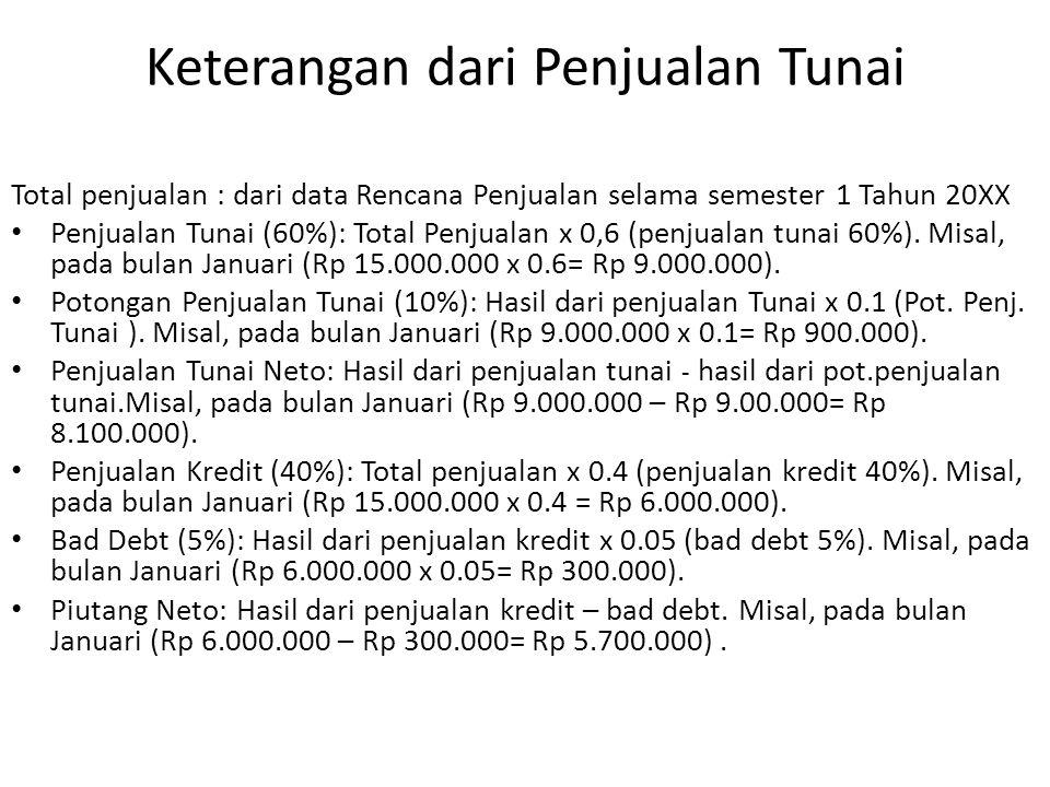 Keterangan dari Penjualan Tunai Total penjualan : dari data Rencana Penjualan selama semester 1 Tahun 20XX Penjualan Tunai (60%): Total Penjualan x 0,6 (penjualan tunai 60%).