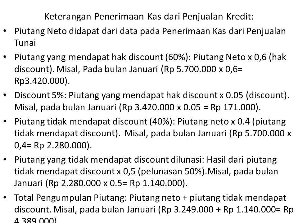 Keterangan Penerimaan Kas dari Penjualan Kredit: Piutang Neto didapat dari data pada Penerimaan Kas dari Penjualan Tunai Piutang yang mendapat hak discount (60%): Piutang Neto x 0,6 (hak discount).