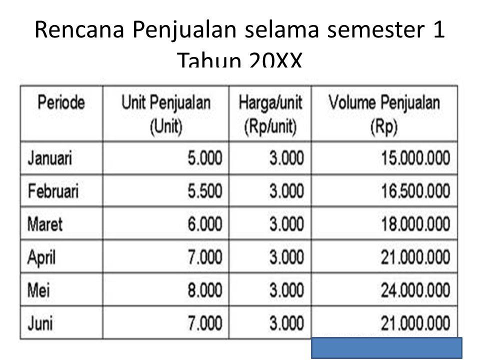Rencana Penjualan selama semester 1 Tahun 20XX