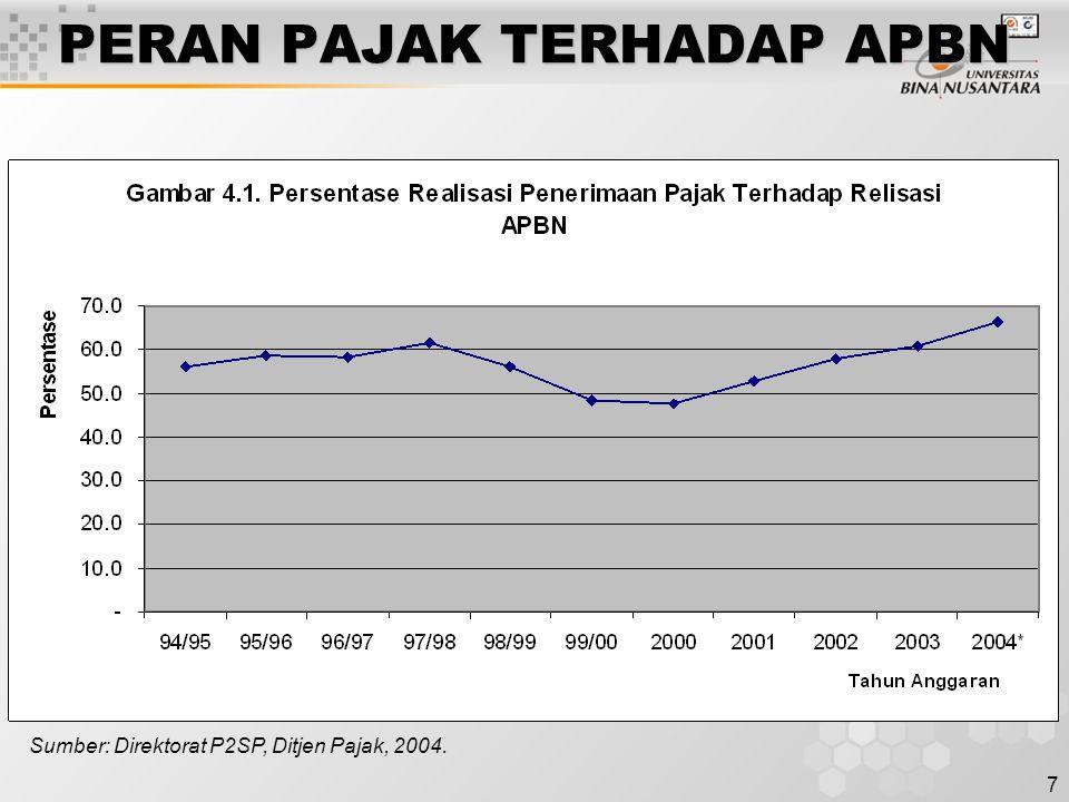 7 PERAN PAJAK TERHADAP APBN Sumber: Direktorat P2SP, Ditjen Pajak, 2004.