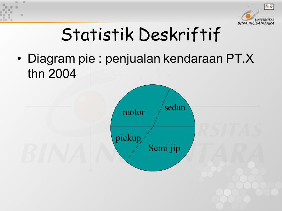 Statistik Deskriftif Diagram pie : penjualan kendaraan PT.X thn 2004 motor sedan Semi jip pickup