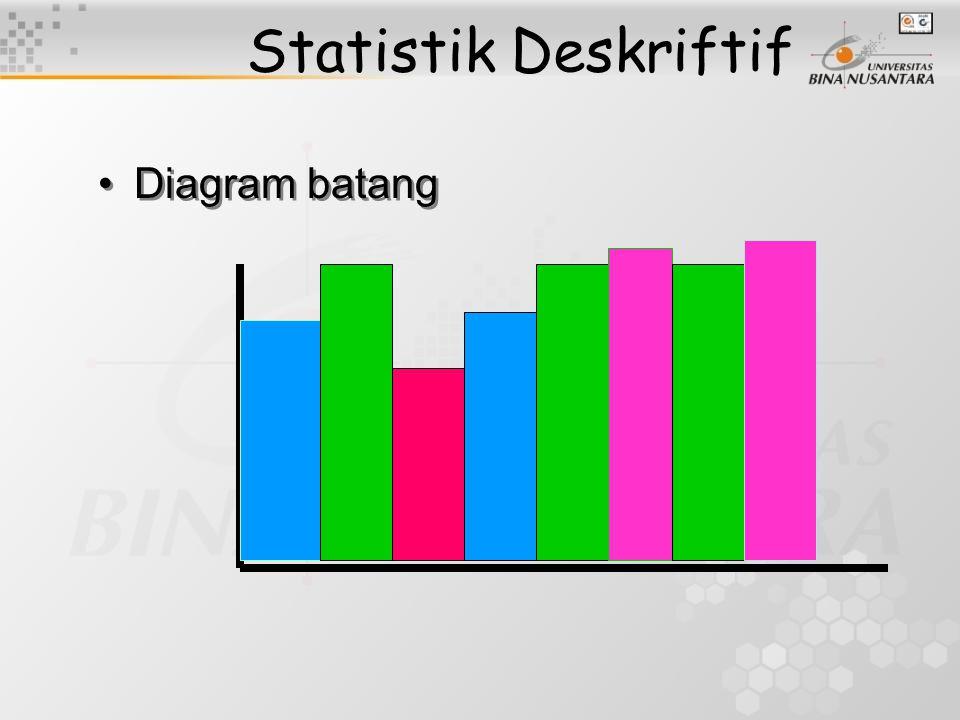 Statistik Deskriftif Diagram batang