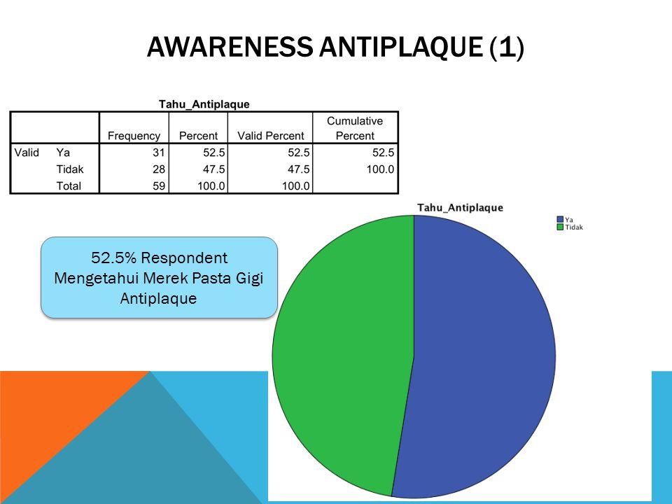 AWARENESS ANTIPLAQUE (1) 52.5% Respondent Mengetahui Merek Pasta Gigi Antiplaque