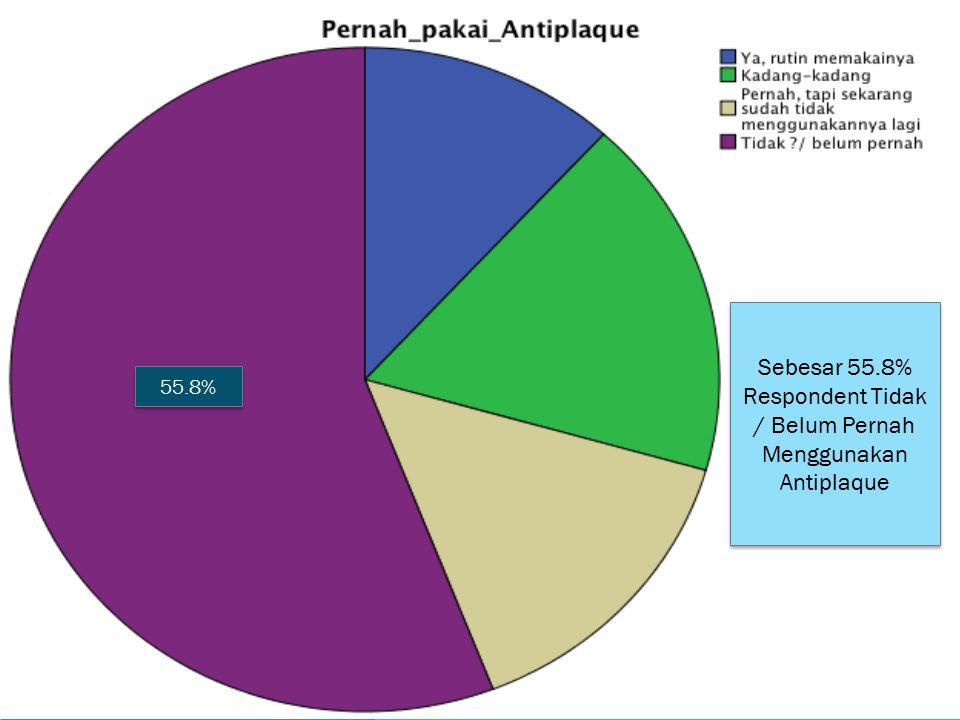 55.8% Sebesar 55.8% Respondent Tidak / Belum Pernah Menggunakan Antiplaque