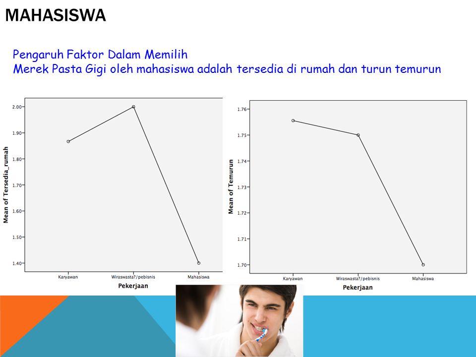 MAHASISWA Pengaruh Faktor Dalam Memilih Merek Pasta Gigi oleh mahasiswa adalah tersedia di rumah dan turun temurun