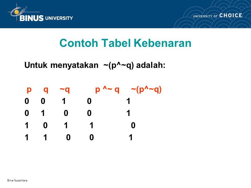 Bina Nusantara Proposisi & Tabel Kebenaran Proposisi adalah suatu pernyataan gabungan p,q,.. Merupakan variabel, maka proposisi adalah P(p,q,r…) Nilai
