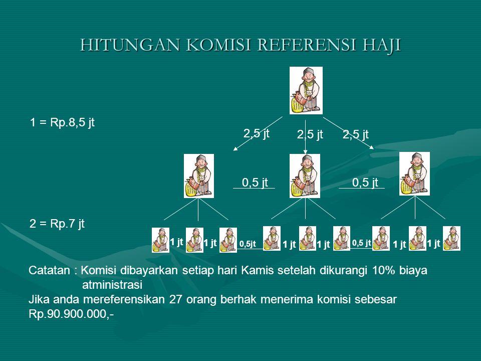 HITUNGAN KOMISI REFERENSI HAJI 2,5 jt 0,5 jt 1 jt 0,5jt 1 = Rp.8,5 jt 2 = Rp.7 jt Catatan : Komisi dibayarkan setiap hari Kamis setelah dikurangi 10%