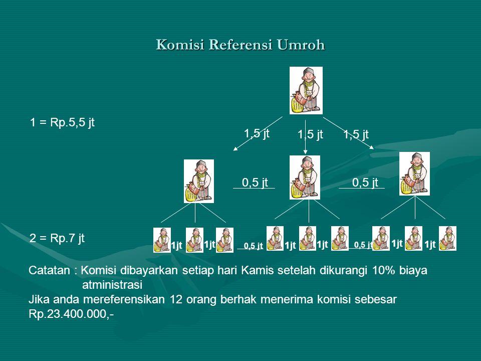 Komisi Referensi Umroh 1,5 jt 0,5 jt 1jt 0,5 jt 1 = Rp.5,5 jt 2 = Rp.7 jt Catatan : Komisi dibayarkan setiap hari Kamis setelah dikurangi 10% biaya at