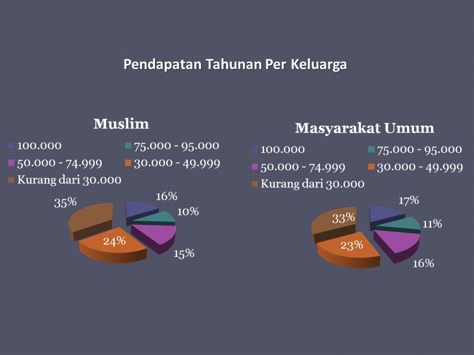 Masjid Masjid merupakan fasilitas kebutuhan fundamental bagi umat Muslim.