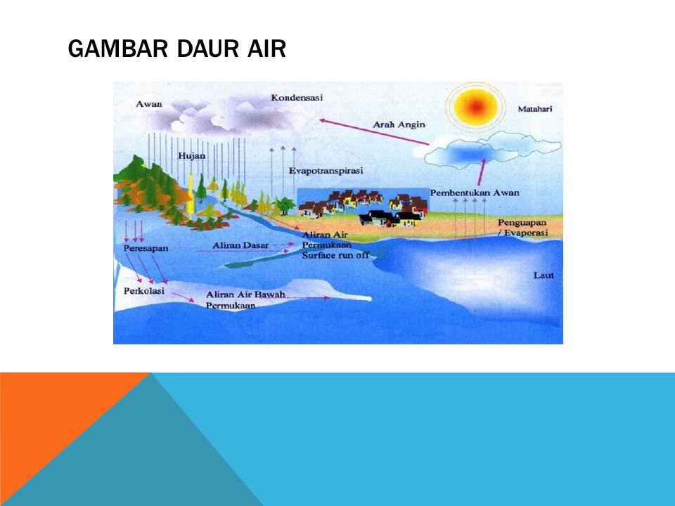 PENJELASAN DAUR AIR Daur air adalah proses perubahan yang terjadi secara berulang – ulang: