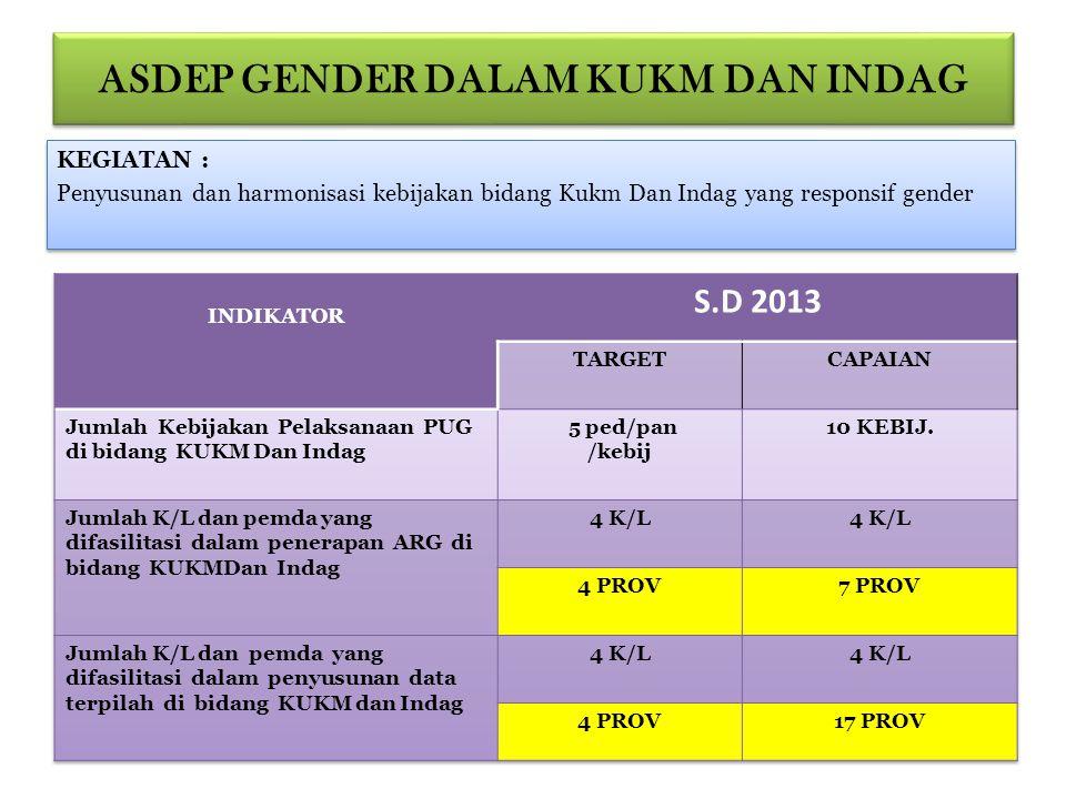 ASDEP GENDER DALAM KUKM DAN INDAG KEGIATAN : Penyusunan dan harmonisasi kebijakan bidang Kukm Dan Indag yang responsif gender KEGIATAN : Penyusunan da