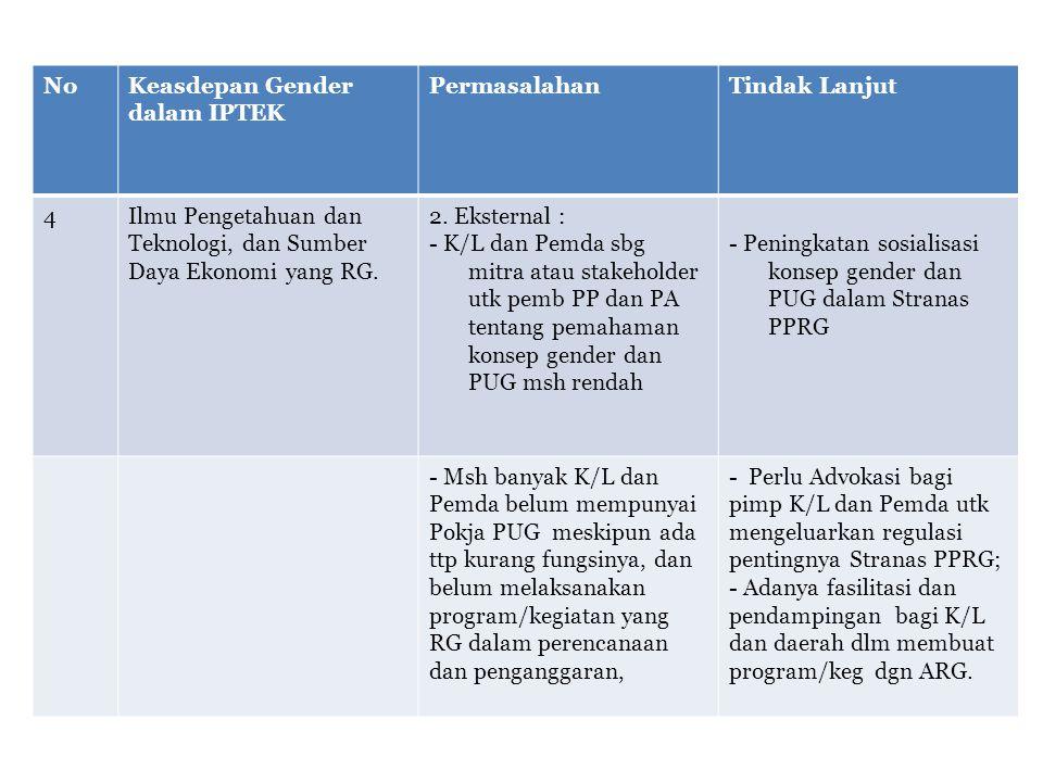 NoKeasdepan Gender dalam IPTEK PermasalahanTindak Lanjut 4Ilmu Pengetahuan dan Teknologi, dan Sumber Daya Ekonomi yang RG. 2. Eksternal : - K/L dan Pe