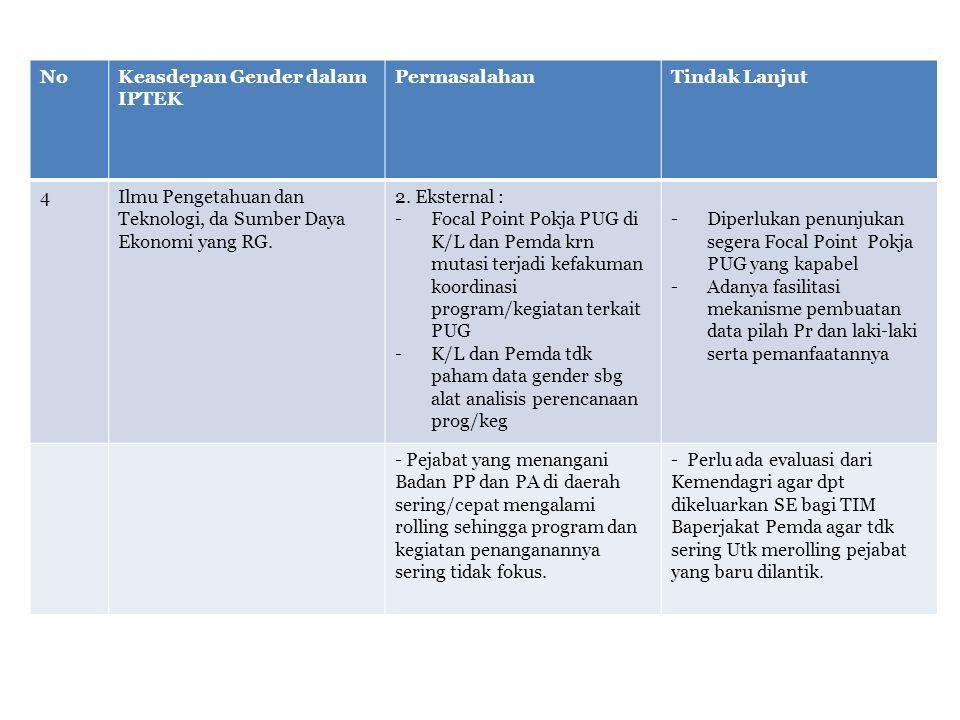NoKeasdepan Gender dalam IPTEK PermasalahanTindak Lanjut 4Ilmu Pengetahuan dan Teknologi, da Sumber Daya Ekonomi yang RG. 2. Eksternal : -Focal Point