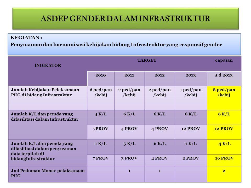 ASDEP GENDER DALAM INFRASTRUKTUR KEGIATAN : Penyusunan dan harmonisasi kebijakan bidang Infrastruktur yang responsif gender KEGIATAN : Penyusunan dan