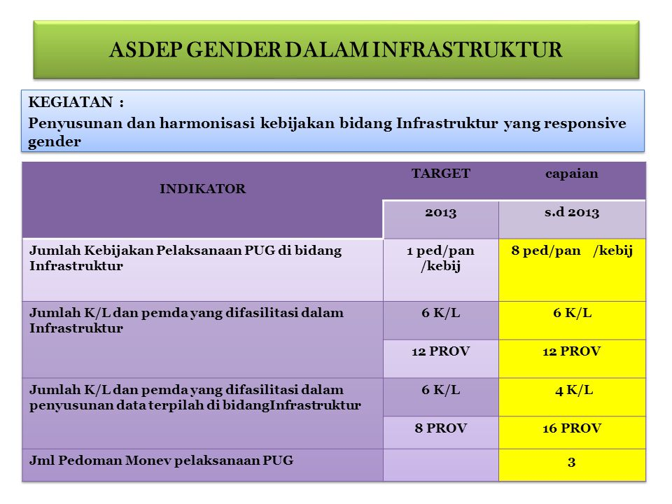 ASDEP GENDER DALAM INFRASTRUKTUR KEGIATAN : Penyusunan dan harmonisasi kebijakan bidang Infrastruktur yang responsive gender KEGIATAN : Penyusunan dan harmonisasi kebijakan bidang Infrastruktur yang responsive gender