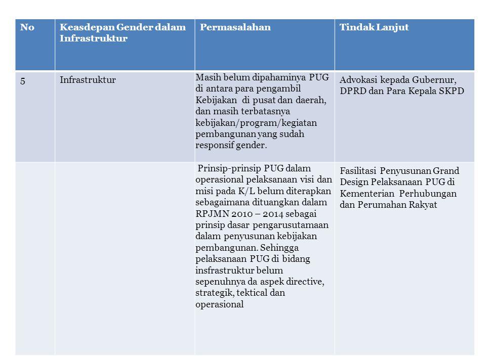 NoKeasdepan Gender dalam Infrastruktur PermasalahanTindak Lanjut 5Infrastruktur Masih belum dipahaminya PUG di antara para pengambil Kebijakan di pusat dan daerah, dan masih terbatasnya kebijakan/program/kegiatan pembangunan yang sudah responsif gender.