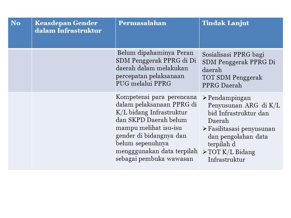 NoKeasdepan Gender dalam Infrastruktur PermasalahanTindak Lanjut Belum dipahaminya Peran SDM Penggerak PPRG di Di daerah dalam melakukan percepatan pelaksanaan PUG melalui PPRG Sosialisasi PPRG bagi SDM Penggerak PPRG Di daerah TOT SDM Penggerak PPRG Daerah Kompetensi para perencana dalam pelaksanaan PPRG di K/L bidang Infrastruktur dan SKPD Daerah belum mampu melihat isu-isu gender di bidangnya dan belum sepenuhnya mengggunakan data terpilah sebagai pembuka wawasan  Pendampingan Penyusunan ARG di K/L bid Infrastruktur dan Daerah  Fasilitasasi penyusunan dan pengolahan data terpilah d  TOT K/L Bidang Infrastruktur