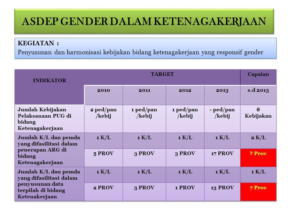 Lanjutan Tersedianya Tempat Penitipan Anak Kementerian PU Tersusunnya Gender Ceklish bidang Ke-PU-an Kajian mengenai indikator gender bidang ke-PU-an Tersusunnya Gender Impact Assement pada bidang Ke-Puan Tersusunnya 13 (tiga belas) program bidang ke-PU-an yang responsif gender Tersusunnya 6 (enam) program dan kegiatan bidang perhubungan yang responsif gender Tersusunnya 3 (tiga) program bidang perumahan rakyat yang responsif gender Tersusunnya 11 (sebelas) program dan kegiatan bidang pertanahan yang responsif gender Tersusunnya 11 (sebelas) program dan 15 kegiatan bidang ESDM yang responsif gender