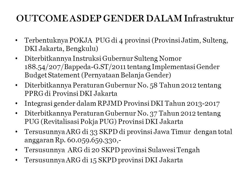 OUTCOME ASDEP GENDER DALAM Infrastruktur Terbentuknya POKJA PUG di 4 provinsi (Provinsi Jatim, Sulteng, DKI Jakarta, Bengkulu) Diterbitkannya Instruksi Gubernur Sulteng Nomor 188.54/207/Bappeda-G.ST/2011 tentang Implementasi Gender Budget Statement (Pernyataan Belanja Gender) Diterbitkannya Peraturan Gubernur No.