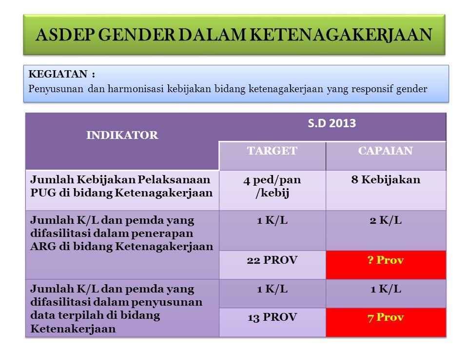 NoKeasdepan Gender dalam IPTEK PermasalahanTindak Lanjut 4Ilmu Pengetahuan dan Teknologi, dan Sumber Daya Ekonomi yang RG.