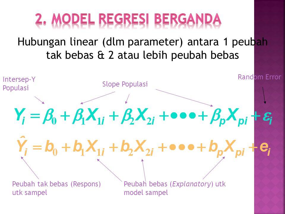 Hubungan linear (dlm parameter) antara 1 peubah tak bebas & 2 atau lebih peubah bebas Intersep-Y Populasi Slope Populasi Peubah tak bebas (Respons) utk sampel Peubah bebas (Explanatory) utk model sampel Random Error