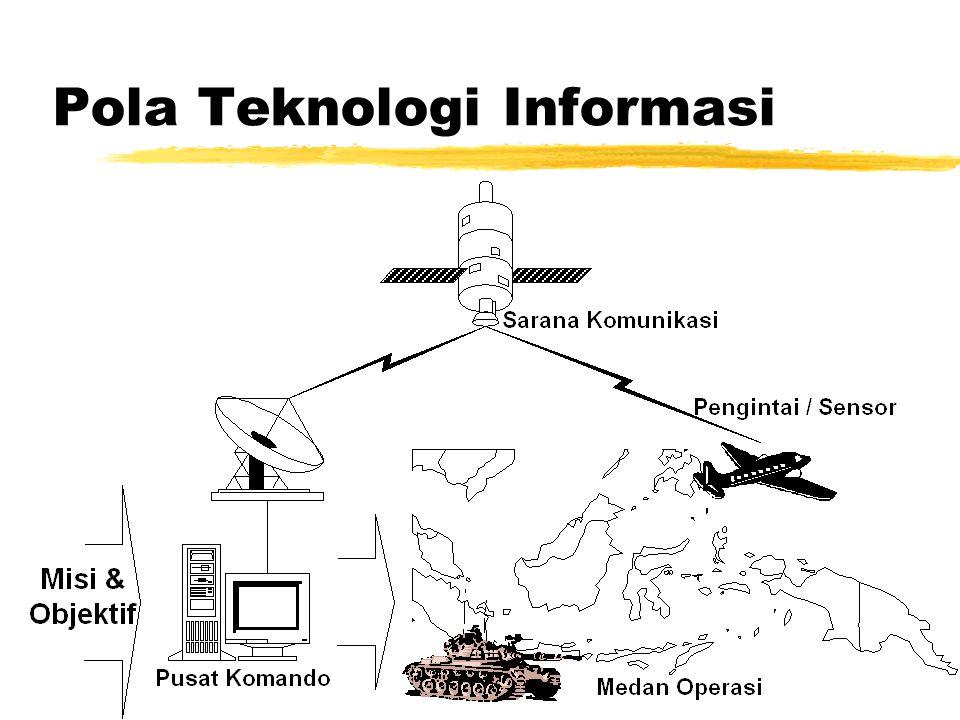 Electronic Warfare zAntiradar zAnticommunications zCryptography