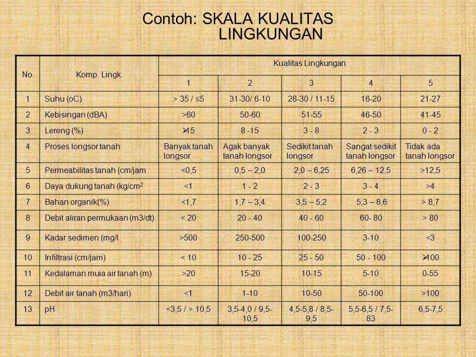 Contoh: SKALA KUALITAS LINGKUNGAN No.Komp. Lingk. Kualitas Lingkungan 12345 1Suhu (oC)> 35 / ≤531-30/ 6-1028-30 / 11-1516-2021-27 2Kebisingan (dBA)>60