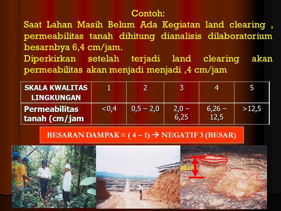 Contoh: Saat Lahan Masih Belum Ada Kegiatan land clearing, permeabilitas tanah dihitung dianalisis dilaboratorium besarnbya 6,4 cm/jam. Diperkirkan se
