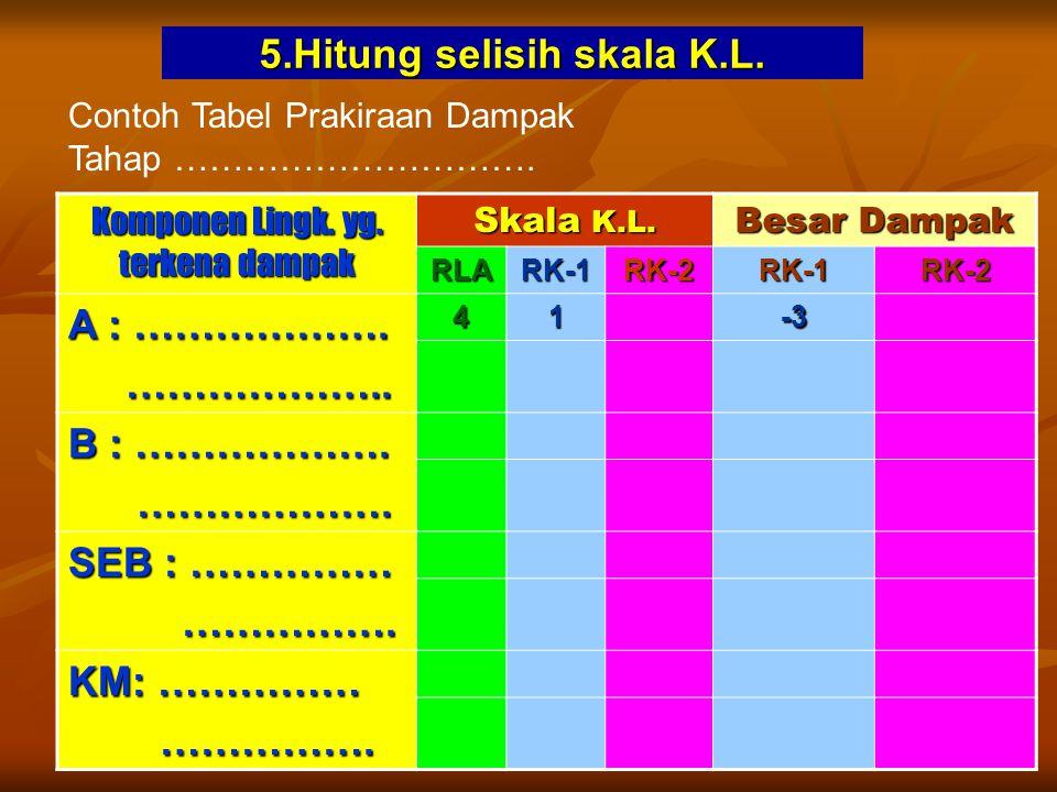 5.Hitung selisih skala K.L.Komponen Lingk. yg. terkena dampak Skala K.L.