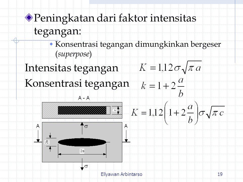 Ellyawan Arbintarso19 Peningkatan dari faktor intensitas tegangan:  Konsentrasi tegangan dimungkinkan bergeser ( superpose ) Intensitas tegangan Kons