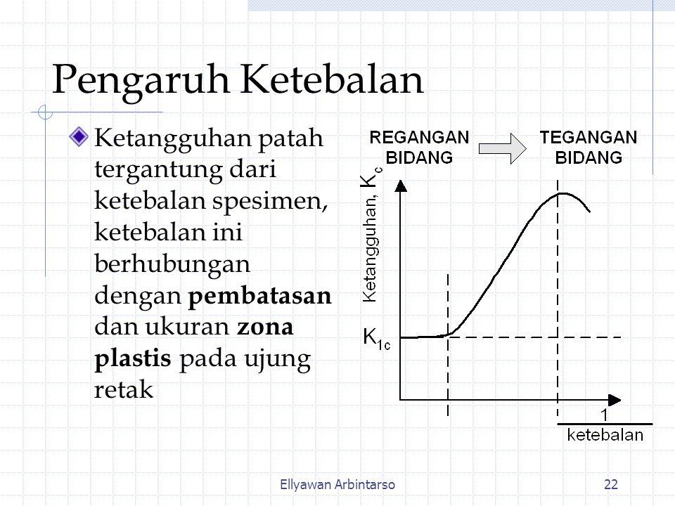 Ellyawan Arbintarso22 Pengaruh Ketebalan Ketangguhan patah tergantung dari ketebalan spesimen, ketebalan ini berhubungan dengan pembatasan dan ukuran zona plastis pada ujung retak