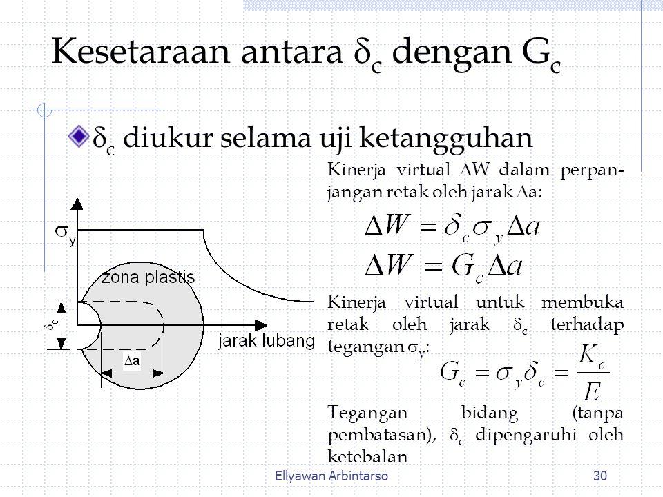 Ellyawan Arbintarso30 Kesetaraan antara  c dengan G c  c diukur selama uji ketangguhan Kinerja virtual  W dalam perpan- jangan retak oleh jarak  a: Kinerja virtual untuk membuka retak oleh jarak  c terhadap tegangan  y : Tegangan bidang (tanpa pembatasan),  c dipengaruhi oleh ketebalan