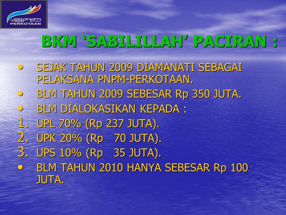 BKM 'SABILILLAH' PACIRAN : SEJAK TAHUN 2009 DIAMANATI SEBAGAI PELAKSANA PNPM-PERKOTAAN.