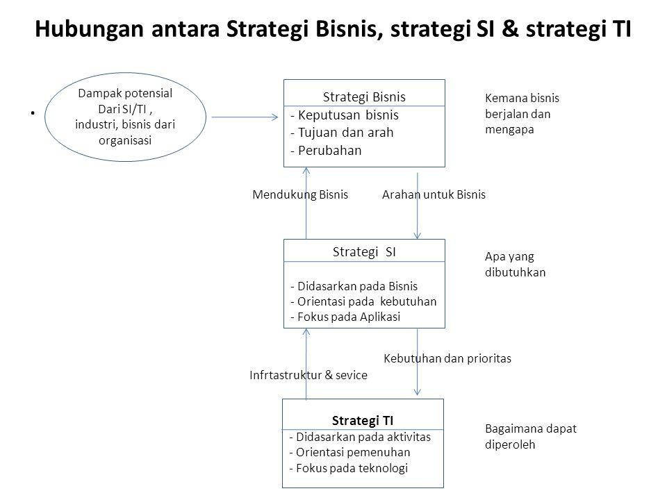 Hubungan antara Strategi Bisnis, strategi SI & strategi TI. Dampak potensial Dari SI/TI, industri, bisnis dari organisasi Strategi Bisnis - Keputusan