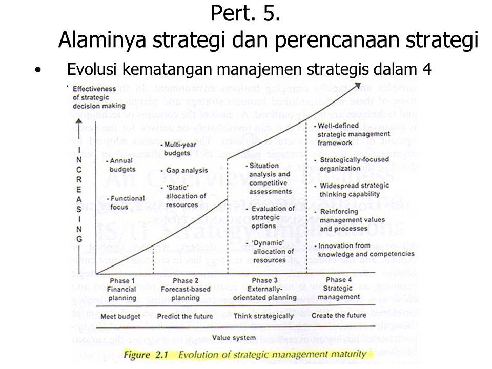 Pert. 5. Alaminya strategi dan perencanaan strategi Evolusi kematangan manajemen strategis dalam 4 tahap