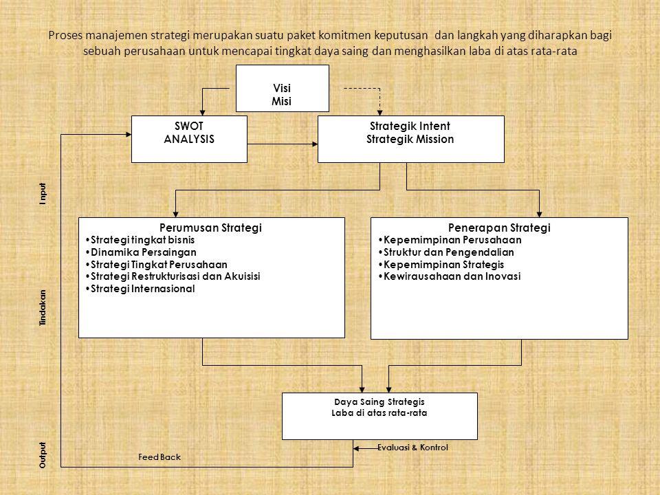 Proses manajemen strategi merupakan suatu paket komitmen keputusan dan langkah yang diharapkan bagi sebuah perusahaan untuk mencapai tingkat daya saing dan menghasilkan laba di atas rata-rata SWOT ANALYSIS Strategik Intent Strategik Mission Perumusan Strategi Strategi tingkat bisnis Dinamika Persaingan Strategi Tingkat Perusahaan Strategi Restrukturisasi dan Akuisisi Strategi Internasional Penerapan Strategi Kepemimpinan Perusahaan Struktur dan Pengendalian Kepemimpinan Strategis Kewirausahaan dan Inovasi Daya Saing Strategis Laba di atas rata-rata Evaluasi & Kontrol Tindakan I nput Output Feed Back Visi Misi