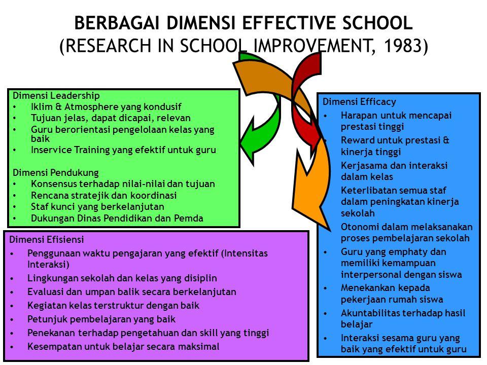 BERBAGAI DIMENSI EFFECTIVE SCHOOL (RESEARCH IN SCHOOL IMPROVEMENT, 1983) 31 Dimensi Leadership Iklim & Atmosphere yang kondusif Tujuan jelas, dapat dicapai, relevan Guru berorientasi pengelolaan kelas yang baik Inservice Training yang efektif untuk guru Dimensi Pendukung Konsensus terhadap nilai-nilai dan tujuan Rencana stratejik dan koordinasi Staf kunci yang berkelanjutan Dukungan Dinas Pendidikan dan Pemda Dimensi Efisiensi Penggunaan waktu pengajaran yang efektif (Intensitas Interaksi) Lingkungan sekolah dan kelas yang disiplin Evaluasi dan umpan balik secara berkelanjutan Kegiatan kelas terstruktur dengan baik Petunjuk pembelajaran yang baik Penekanan terhadap pengetahuan dan skill yang tinggi Kesempatan untuk belajar secara maksimal Dimensi Efficacy Harapan untuk mencapai prestasi tinggi Reward untuk prestasi & kinerja tinggi Kerjasama dan interaksi dalam kelas Keterlibatan semua staf dalam peningkatan kinerja sekolah Otonomi dalam melaksanakan proses pembelajaran sekolah Guru yang emphaty dan memiliki kemampuan interpersonal dengan siswa Menekankan kepada pekerjaan rumah siswa Akuntabilitas terhadap hasil belajar Interaksi sesama guru yang baik yang efektif untuk guru