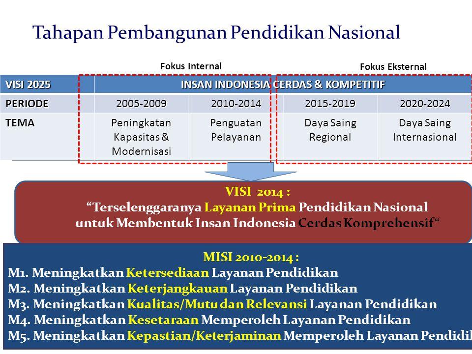 Tahapan Pembangunan Pendidikan Nasional 41 MISI 2010-2014 : M1. Meningkatkan Ketersediaan Layanan Pendidikan M2. Meningkatkan Keterjangkauan Layanan P