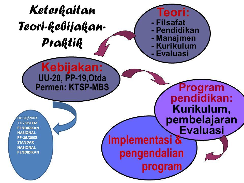 Keterkaitan Teori-kebijakan- Praktik Teori: - Filsafat - Pendidikan - Manajmen - Kurikulum - Evaluasi Kebijakan: UU-20, PP-19,Otda Permen: KTSP-MBS Program pendidikan: Kurikulum, pembelajaran Evaluasi Implementasi & pengendalian program UU 20/2003 TTG SISTEM PENDIDIKAN NASIONAL PP-19/2005 STANDAR NASIONAL PENDIDIKAN
