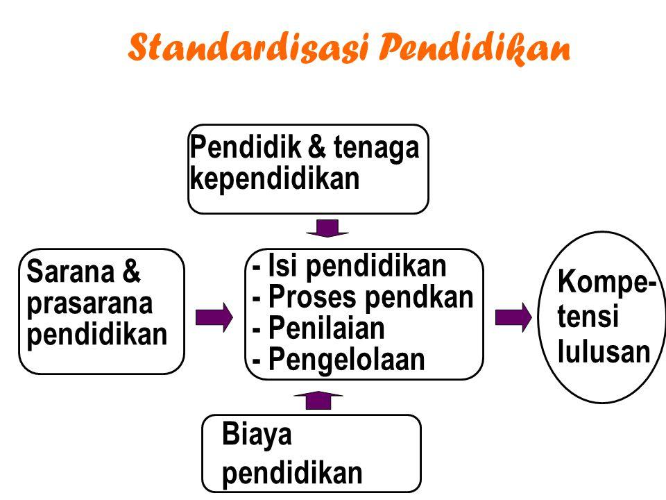 Standardisasi Pendidikan Kompe- tensi lulusan - Isi pendidikan - Proses pendkan - Penilaian - Pengelolaan Pendidik & tenaga kependidikan Sarana & prasarana pendidikan Biaya pendidikan