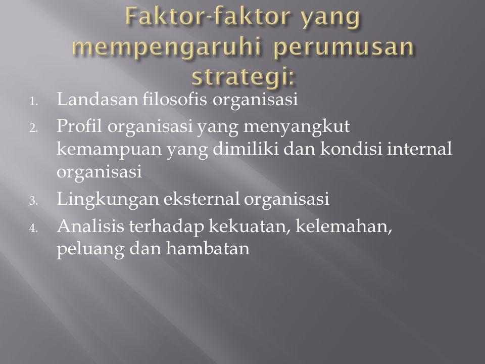 1. Landasan filosofis organisasi 2. Profil organisasi yang menyangkut kemampuan yang dimiliki dan kondisi internal organisasi 3. Lingkungan eksternal