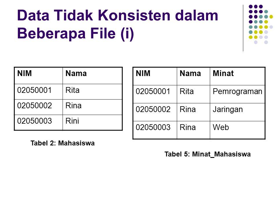 Data Tidak Konsisten dalam Beberapa File (i) NIMNama 02050001Rita 02050002Rina 02050003Rini NIMNamaMinat 02050001RitaPemrograman 02050002RinaJaringan 02050003RinaWeb Tabel 2: Mahasiswa Tabel 5: Minat_Mahasiswa